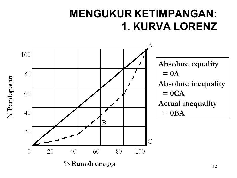 12 MENGUKUR KETIMPANGAN: 1. KURVA LORENZ Absolute equality = 0A Absolute inequality = 0CA Actual inequality = 0BA