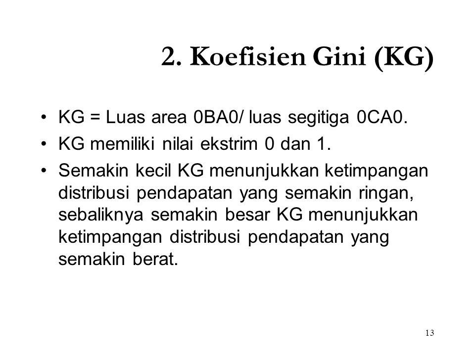 13 2. Koefisien Gini (KG) KG = Luas area 0BA0/ luas segitiga 0CA0. KG memiliki nilai ekstrim 0 dan 1. Semakin kecil KG menunjukkan ketimpangan distrib
