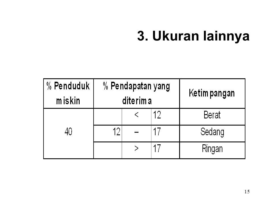 15 3. Ukuran lainnya