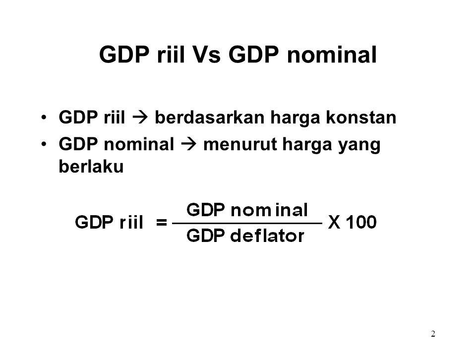 2 GDP riil Vs GDP nominal GDP riil  berdasarkan harga konstan GDP nominal  menurut harga yang berlaku