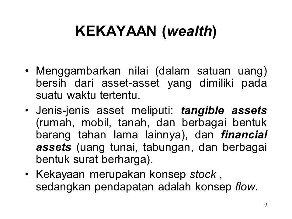 9 KEKAYAAN (wealth) Menggambarkan nilai (dalam satuan uang) bersih dari asset-asset yang dimiliki pada suatu waktu tertentu. Jenis-jenis asset meliput