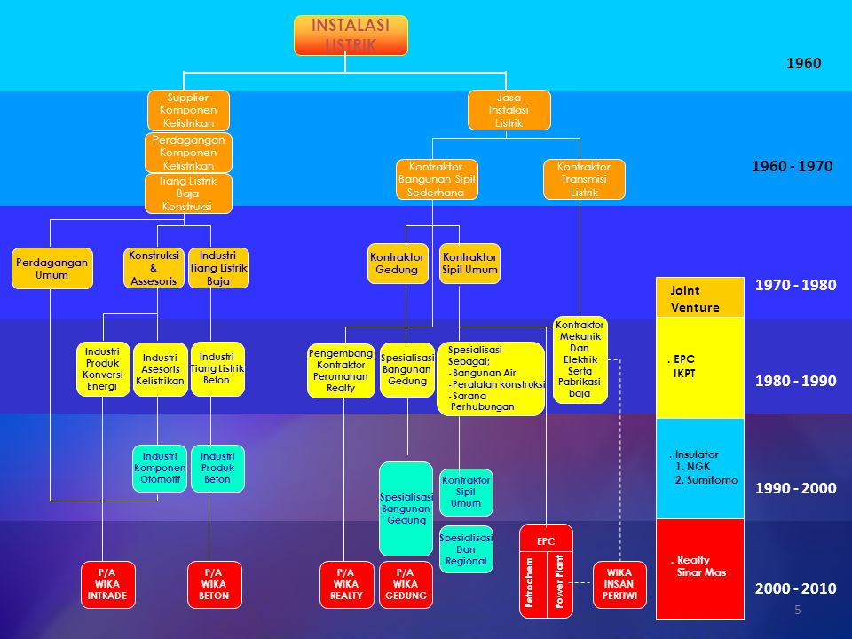 INSTALASI LISTRIK Supplier Komponen Kelistrikan Perdagangan Komponen Kelistrikan Tiang Listrik Baja Konstruksi Jasa Instalasi Listrik Kontraktor Bangu
