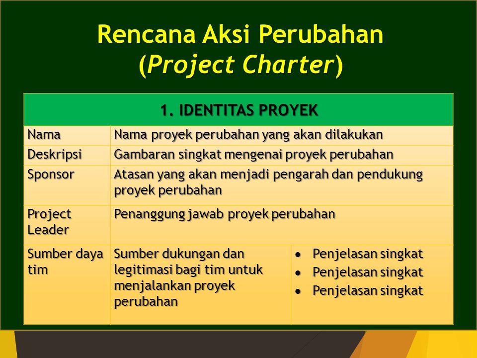 Rencana Aksi Perubahan (Project Charter) 1. IDENTITAS PROYEK Nama Nama proyek perubahan yang akan dilakukan Deskripsi Gambaran singkat mengenai proyek