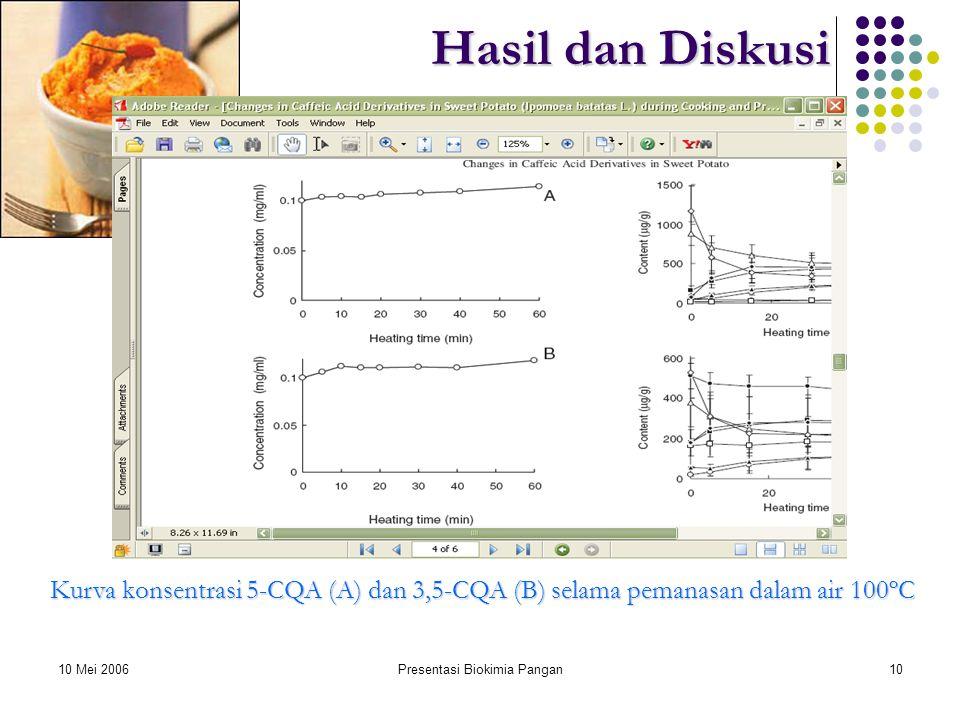 10 Mei 2006Presentasi Biokimia Pangan10 Hasil dan Diskusi Kurva konsentrasi 5-CQA (A) dan 3,5-CQA (B) selama pemanasan dalam air 100ºC