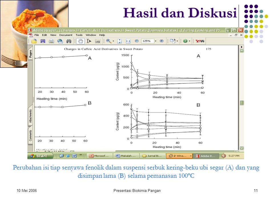 10 Mei 2006Presentasi Biokimia Pangan11 Hasil dan Diskusi Perubahan isi tiap senyawa fenolik dalam suspensi serbuk kering-beku ubi segar (A) dan yang disimpan lama (B) selama pemanasan 100ºC