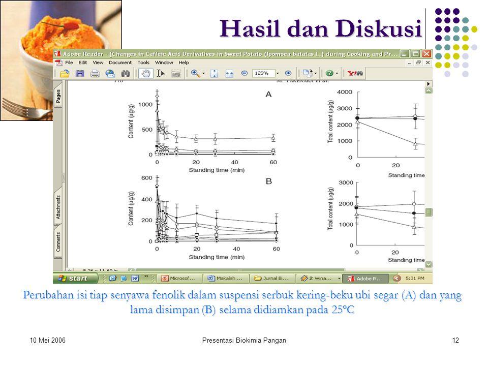 10 Mei 2006Presentasi Biokimia Pangan12 Hasil dan Diskusi Perubahan isi tiap senyawa fenolik dalam suspensi serbuk kering-beku ubi segar (A) dan yang lama disimpan (B) selama didiamkan pada 25ºC