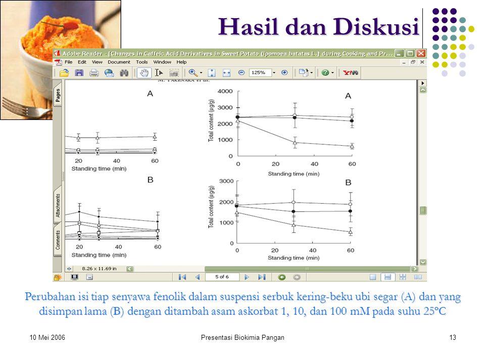 10 Mei 2006Presentasi Biokimia Pangan13 Hasil dan Diskusi Perubahan isi tiap senyawa fenolik dalam suspensi serbuk kering-beku ubi segar (A) dan yang disimpan lama (B) dengan ditambah asam askorbat 1, 10, dan 100 mM pada suhu 25ºC