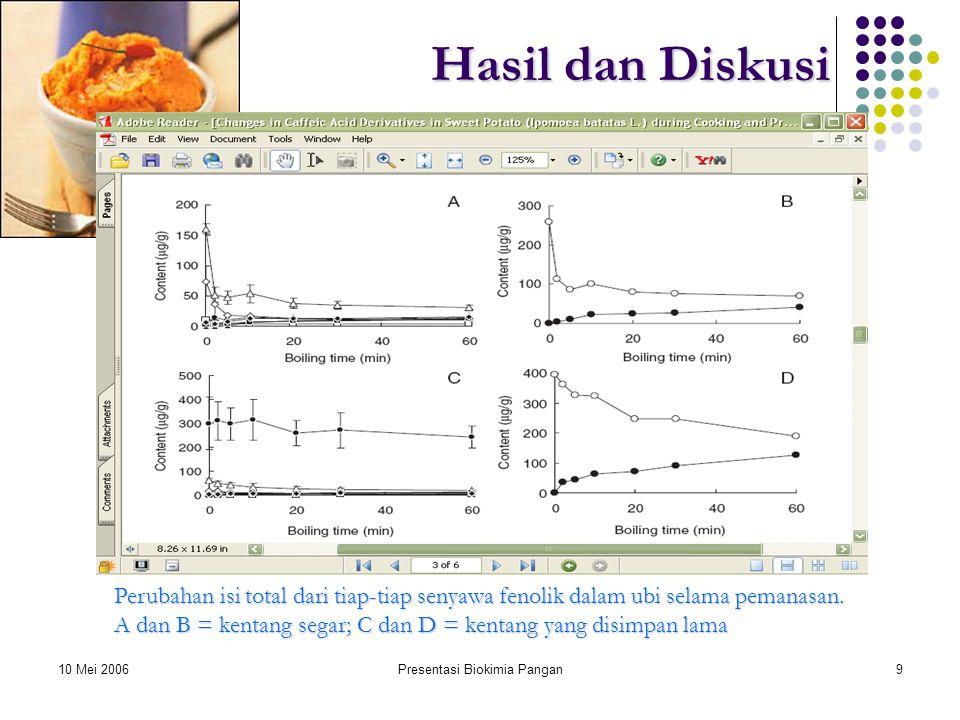 10 Mei 2006Presentasi Biokimia Pangan9 Hasil dan Diskusi Perubahan isi total dari tiap-tiap senyawa fenolik dalam ubi selama pemanasan.