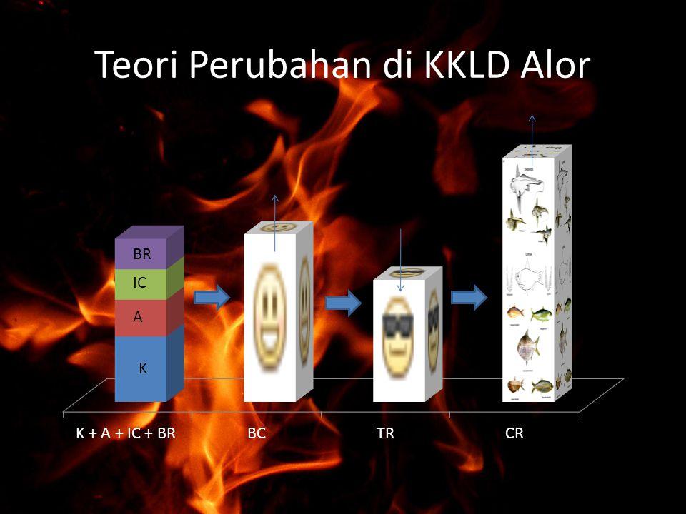 Teori Perubahan di KKLD Alor