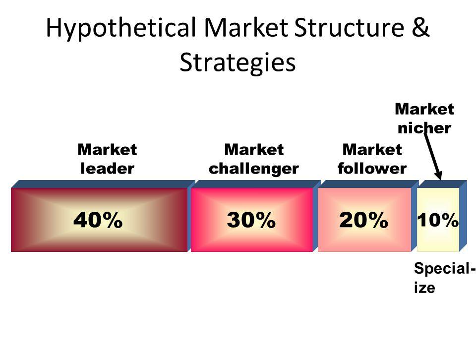 Hypothetical Market Structure & Strategies 40% Market leader 30% Market challenger 20% Market follower 10% Market nicher Special- ize