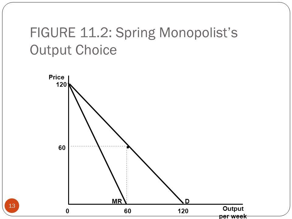 FIGURE 11.2: Spring Monopolist's Output Choice 13 Price 120 60 MRD Output per week 601200
