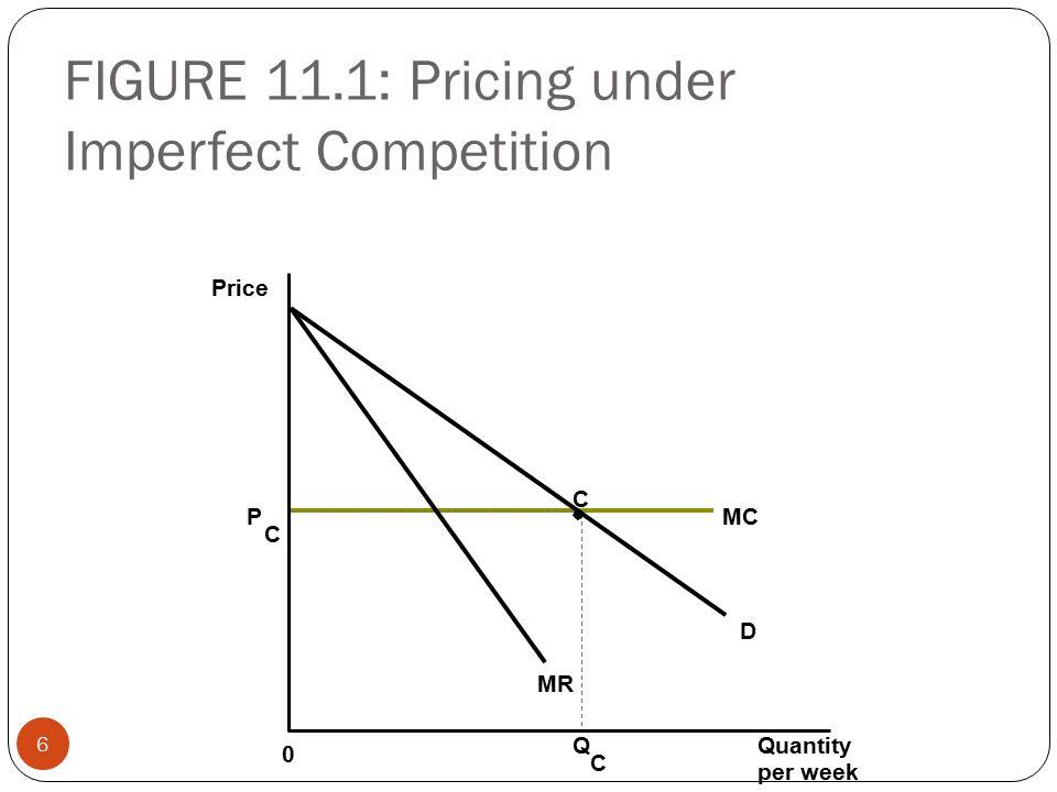 FIGURE 11.1: Pricing under Imperfect Competition 6 Price P C MC C MR D Quantity per week Q C 0