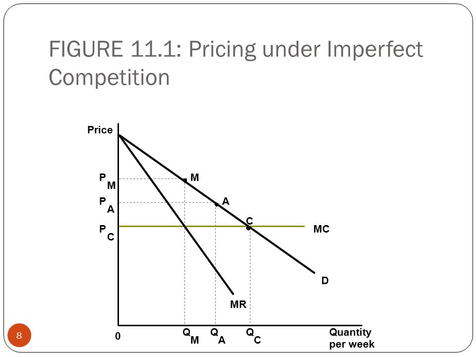 FIGURE 11.1: Pricing under Imperfect Competition 8 Price P M P A P C MC C A M MR D Quantity per week Q M Q A Q C 0