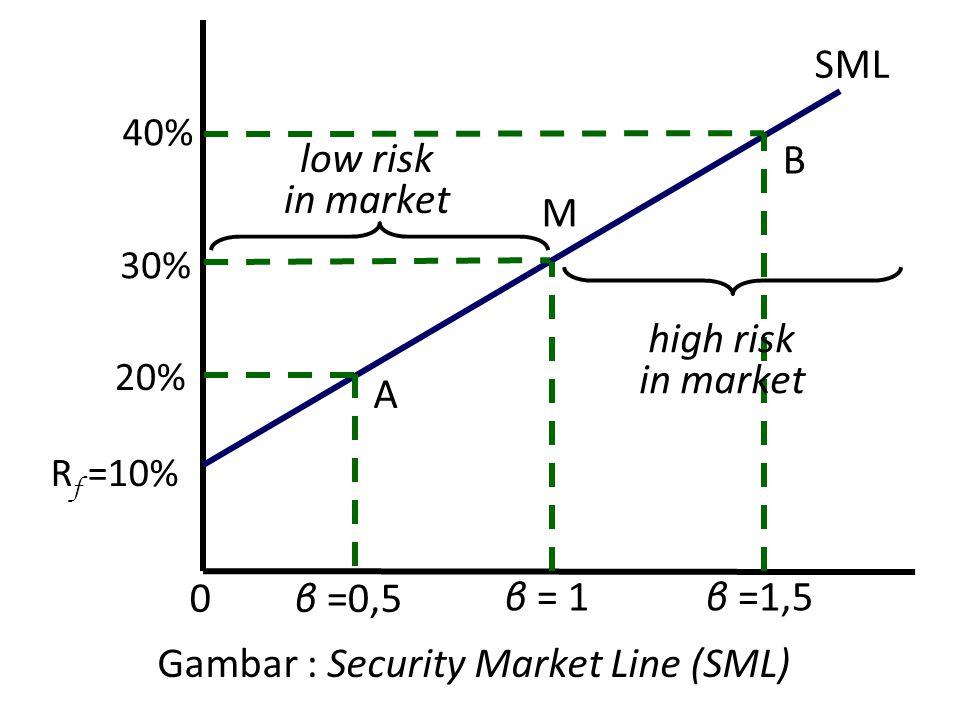 Gambar : Security Market Line (SML) β =0,5 30% M R f =10% SML 0 B low risk in market high risk in market A 40% 20% β = 1β =1,5