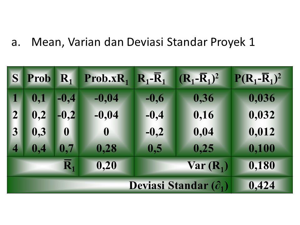 a.Mean, Varian dan Deviasi Standar Proyek 1 SProbR1R1 Prob.xR 1 R 1 -R 1 (R 1 -R 1 ) 2 P(R 1 -R 1 ) 2 12341234 0,1 0,2 0,3 0,4 -0,4 -0,2 0 0,7 -0,04 0