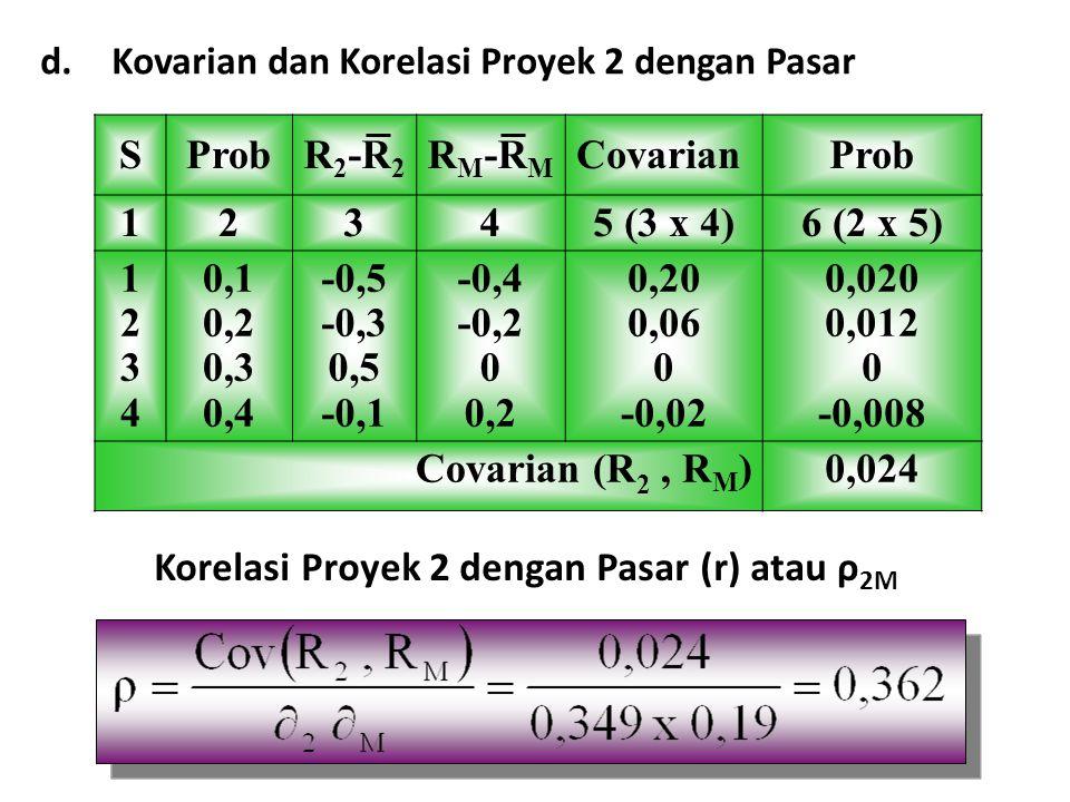 d.Kovarian dan Korelasi Proyek 2 dengan Pasar SProbR 2 -R 2 R M -R M CovarianProb 12345 (3 x 4)6 (2 x 5) 12341234 0,1 0,2 0,3 0,4 -0,5 -0,3 0,5 -0,1 -