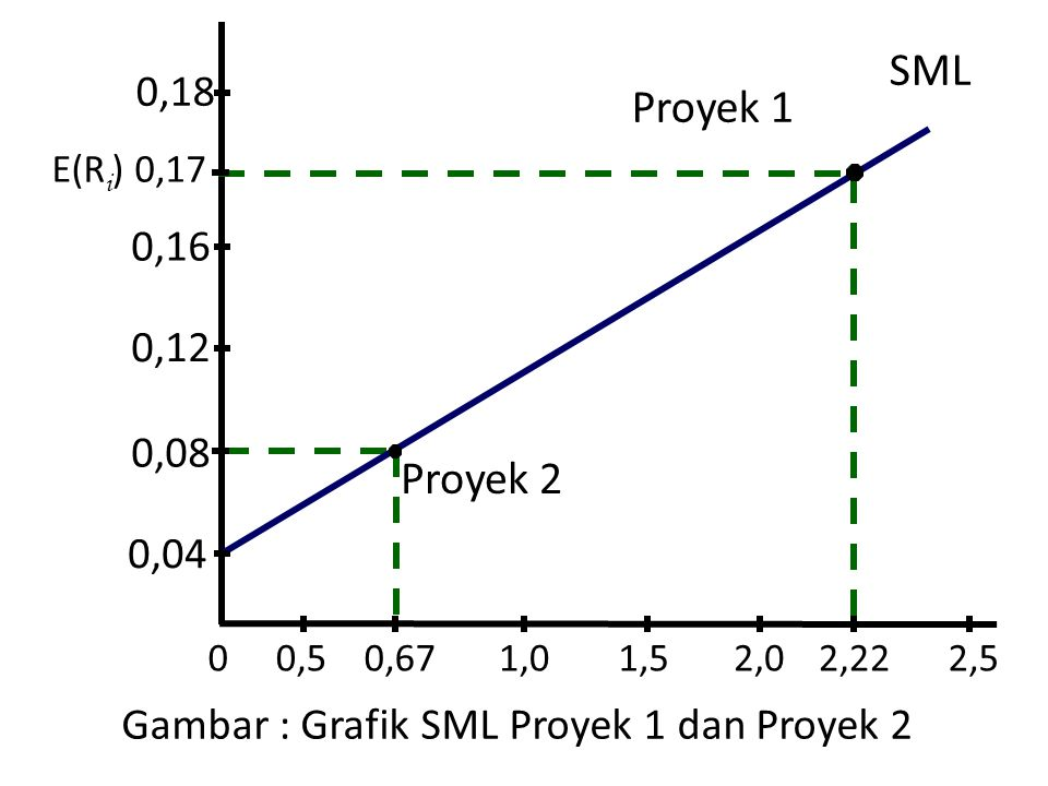 Gambar : Grafik SML Proyek 1 dan Proyek 2 0,67 SML 0 Proyek 2 0,04 1,0 0,08 0,12 0,16 0,18 E(R i ) 0,17 Proyek 1 0,51,52,02,52,22