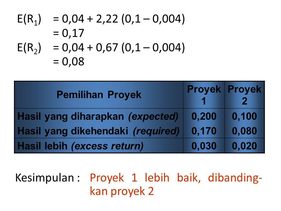 E(R 1 )= 0,04 + 2,22 (0,1 – 0,004) = 0,17 E(R 2 )= 0,04 + 0,67 (0,1 – 0,004) = 0,08 Pemilihan Proyek Proyek 1 Proyek 2 Hasil yang diharapkan (expected