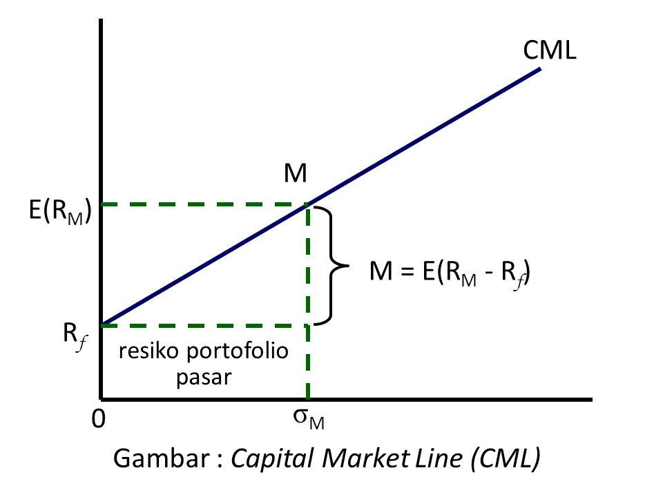 Gambar : Capital Market Line (CML) σMσM E(R M ) M RfRf CML resiko portofolio pasar 0 M = E(R M - R f )