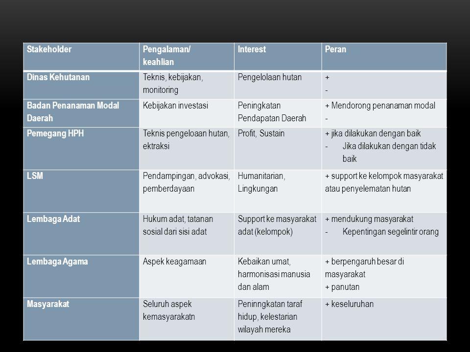 Stakeholder Pengalaman/ keahlian InterestPeran Dinas Kehutanan Teknis, kebijakan, monitoring Pengelolaan hutan +-+- Badan Penanaman Modal Daerah Kebij
