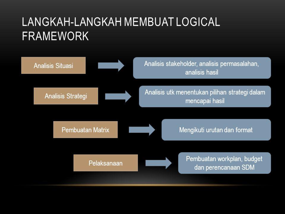 LANGKAH-LANGKAH MEMBUAT LOGICAL FRAMEWORK Analisis Situasi Analisis Strategi Pembuatan Matrix Pelaksanaan Analisis stakeholder, analisis permasalahan,