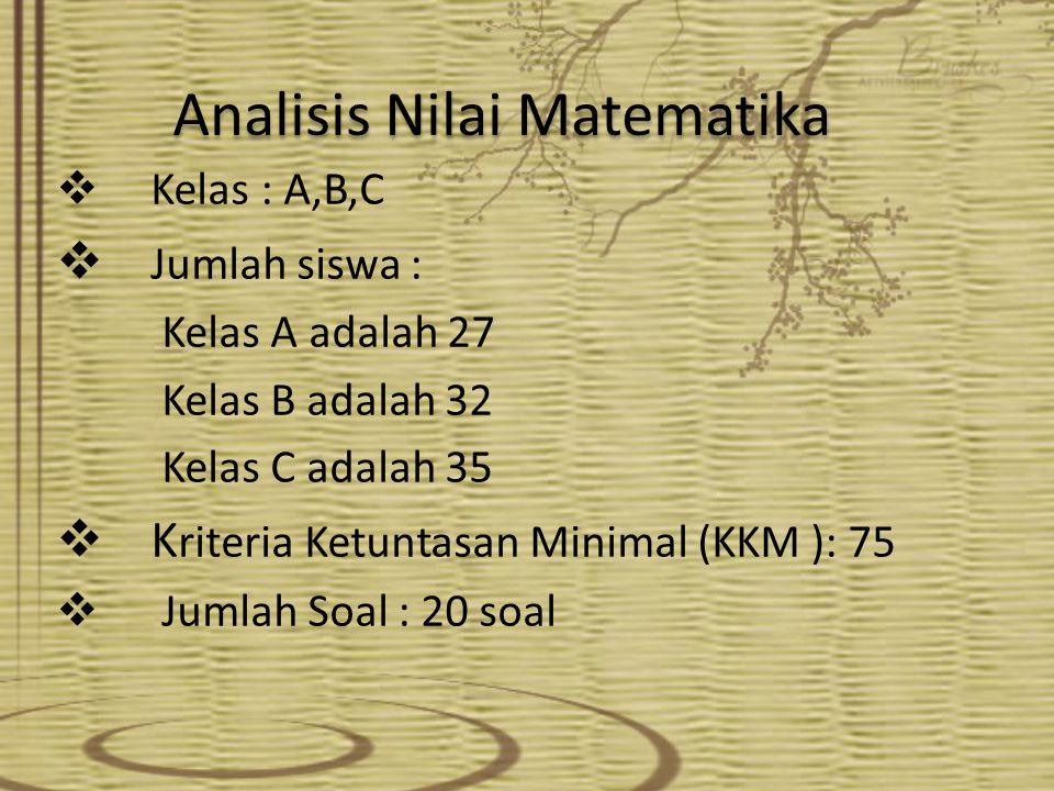 Analisis Nilai Matematika  Kelas : A,B,C  Jumlah siswa : Kelas A adalah 27 Kelas B adalah 32 Kelas C adalah 35  K riteria Ketuntasan Minimal (KKM ): 75  Jumlah Soal : 20 soal