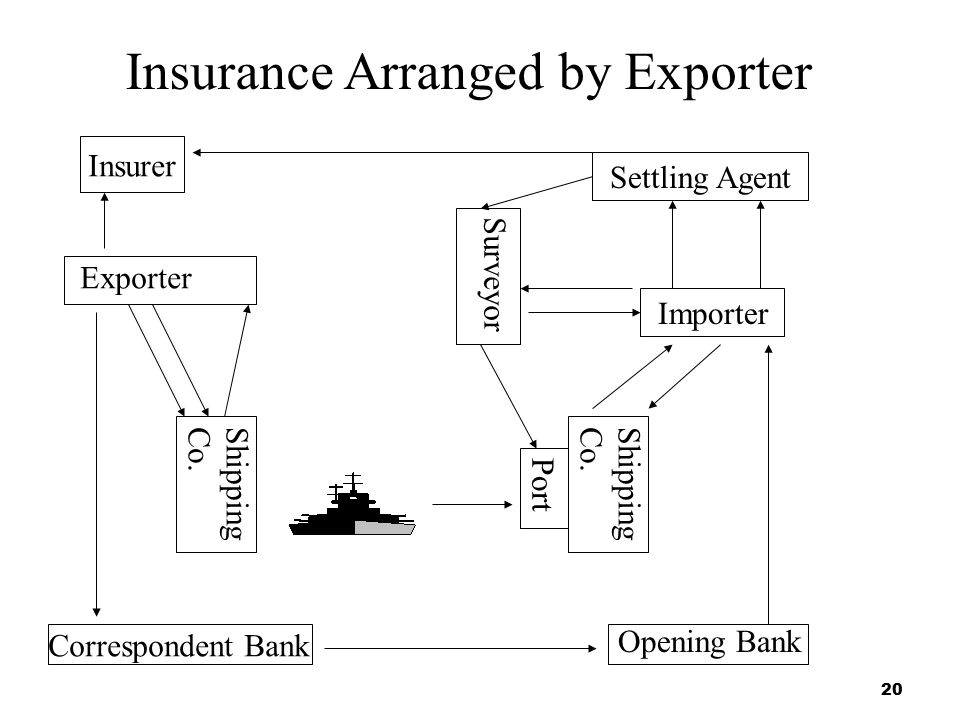 20 Insurance Arranged by Exporter Correspondent Bank Opening Bank Importer Settling Agent Exporter Insurer Shipping Co. Surveyor Shipping Co. Port