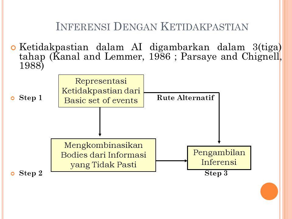 I NFERENSI D ENGAN K ETIDAKPASTIAN Ketidakpastian dalam AI digambarkan dalam 3(tiga) tahap (Kanal and Lemmer, 1986 ; Parsaye and Chignell, 1988) Step