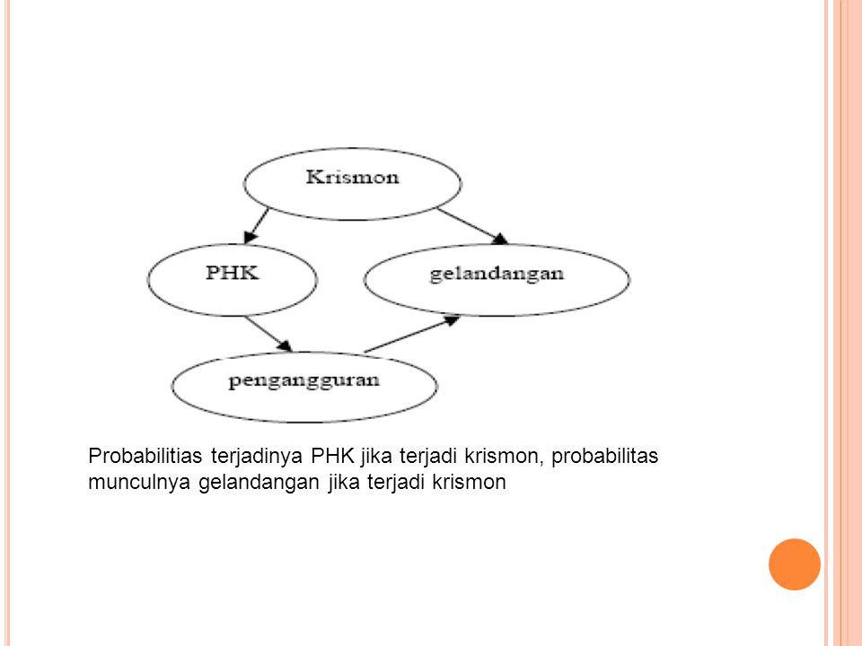 Probabilitias terjadinya PHK jika terjadi krismon, probabilitas munculnya gelandangan jika terjadi krismon