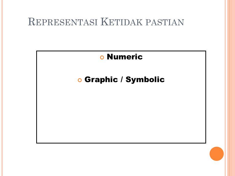 R EPRESENTASI K ETIDAK PASTIAN Numeric Graphic / Symbolic