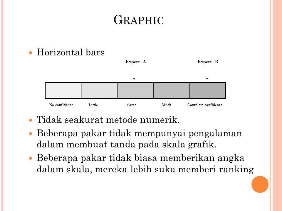 G RAPHIC Horizontal bars Tidak seakurat metode numerik. Beberapa pakar tidak mempunyai pengalaman dalam membuat tanda pada skala grafik. Beberapa paka