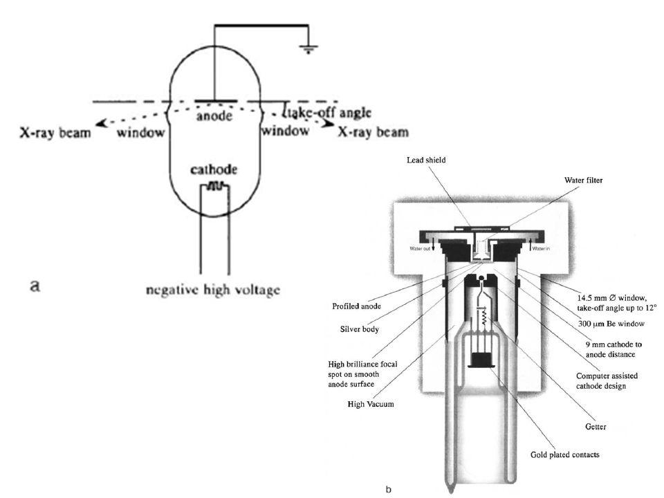 Spektrum sinar-X, anoda Cu Transisi elektron pada atom Emisi garis CuKα min 8 kV; pengarutan umum 40 kV 37 mA untuk tabung 1,5 kW