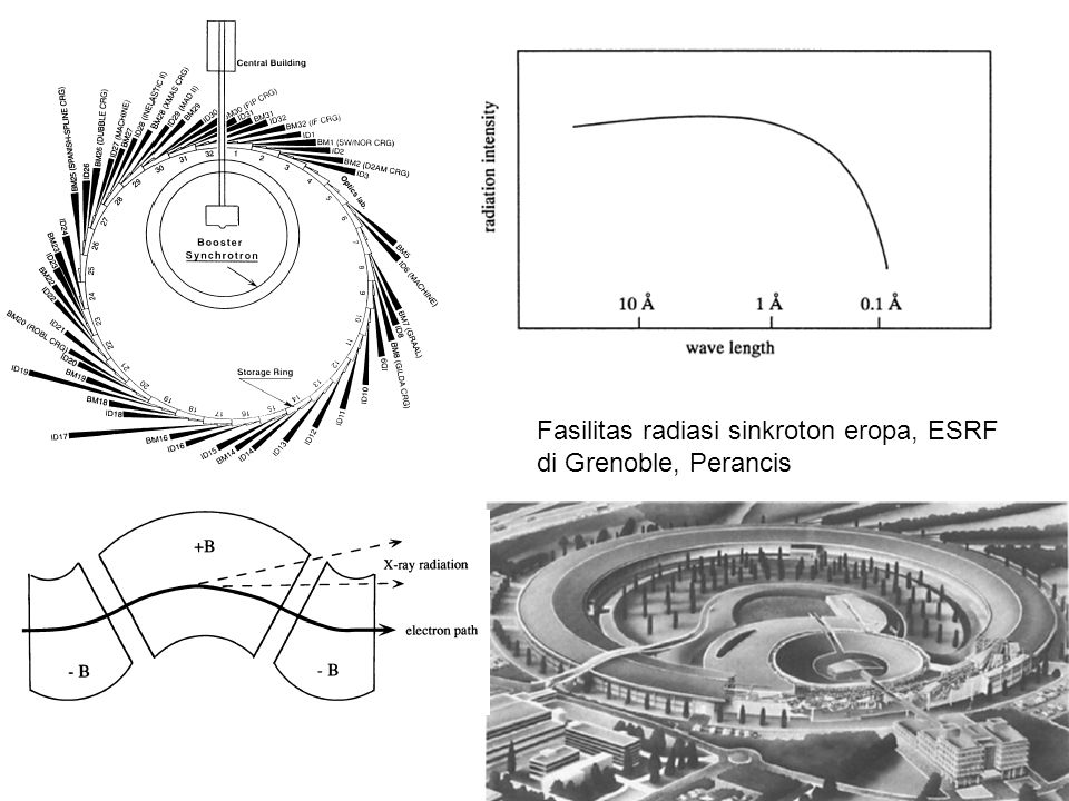 Energi sinkrotron λ c = 18,64/E 2 B; B medan magnet (tesla); dan E energi (GeV) Misalnya, ESRF keliling 844,39 m, energi 6 GeV, medan magnet 0,86 T, dan panjang gelombang 0,6 Å Andaikan dibuat skala mini: diameter 4 m, energi 1,44 GeV, medan magnet 15 T, maka sistem injeksi minimal 50 m