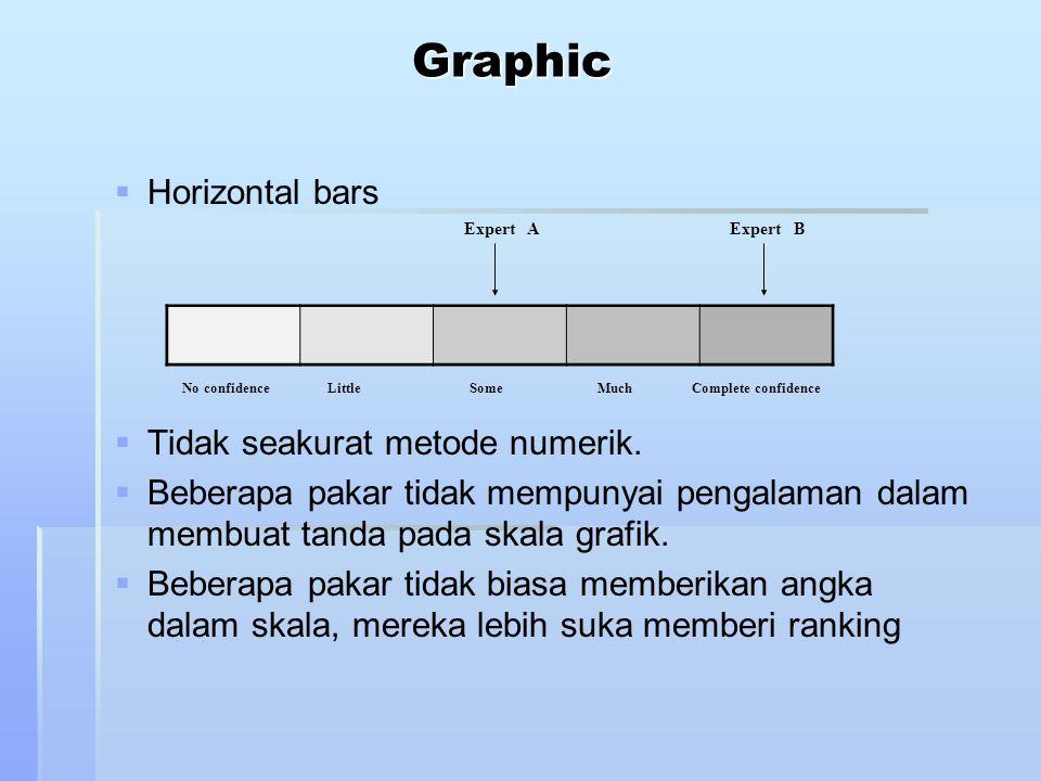Graphic   Horizontal bars   Tidak seakurat metode numerik.   Beberapa pakar tidak mempunyai pengalaman dalam membuat tanda pada skala grafik. 