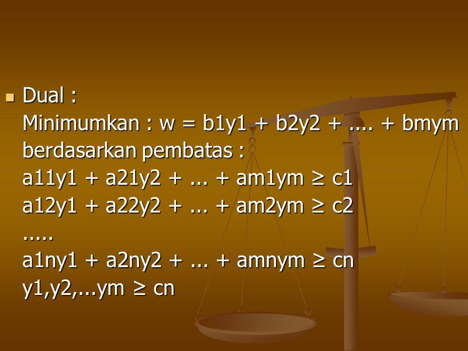 Dual : Dual : Minimumkan : w = b1y1 + b2y2 +.... + bmym berdasarkan pembatas : a11y1 + a21y2 +... + am1ym ≥ c1 a12y1 + a22y2 +... + am2ym ≥ c2..... a1