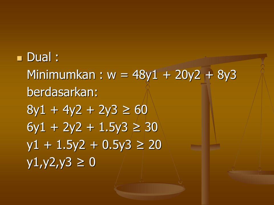 Dual : Dual : Minimumkan : w = 48y1 + 20y2 + 8y3 berdasarkan: 8y1 + 4y2 + 2y3 ≥ 60 6y1 + 2y2 + 1.5y3 ≥ 30 y1 + 1.5y2 + 0.5y3 ≥ 20 y1,y2,y3 ≥ 0