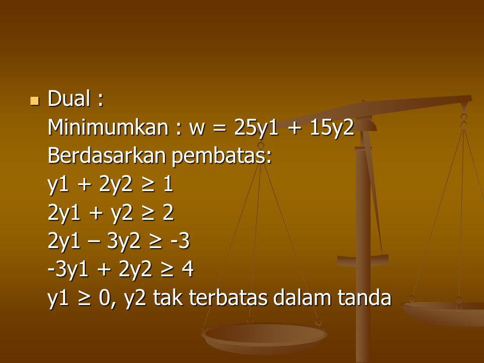 Dual : Dual : Minimumkan : w = 25y1 + 15y2 Berdasarkan pembatas: y1 + 2y2 ≥ 1 2y1 + y2 ≥ 2 2y1 – 3y2 ≥ -3 -3y1 + 2y2 ≥ 4 y1 ≥ 0, y2 tak terbatas dalam