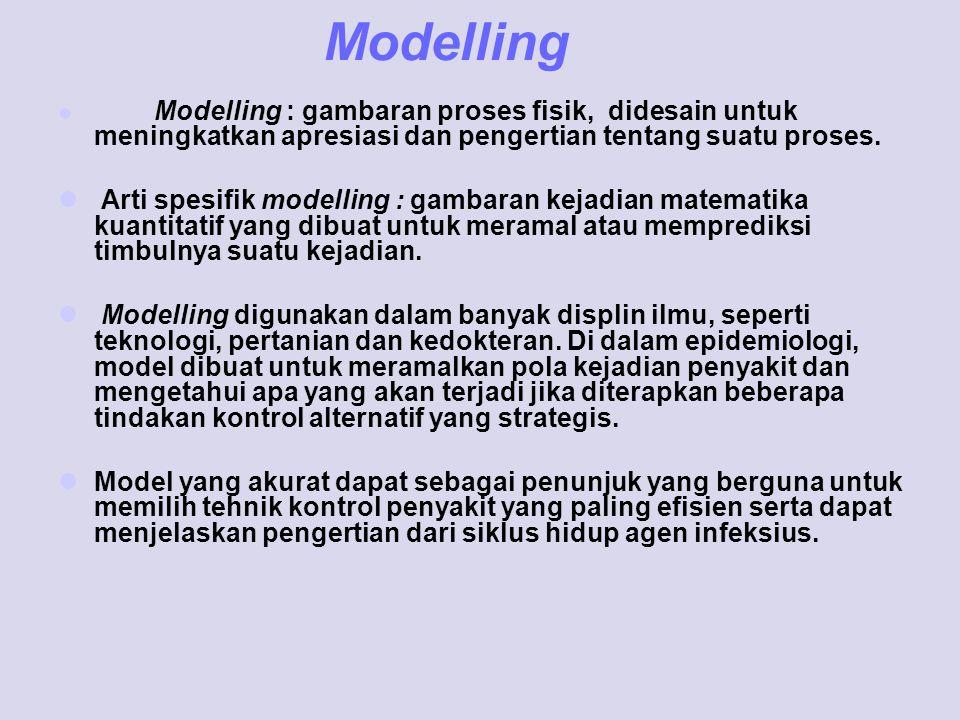 Tipe-tipe Model Model densitas dan model prevalensi Agen infeksius terbagi dua grup berdasarkan dinamika generasinya yaitu mikroparasit dan makroparasit.
