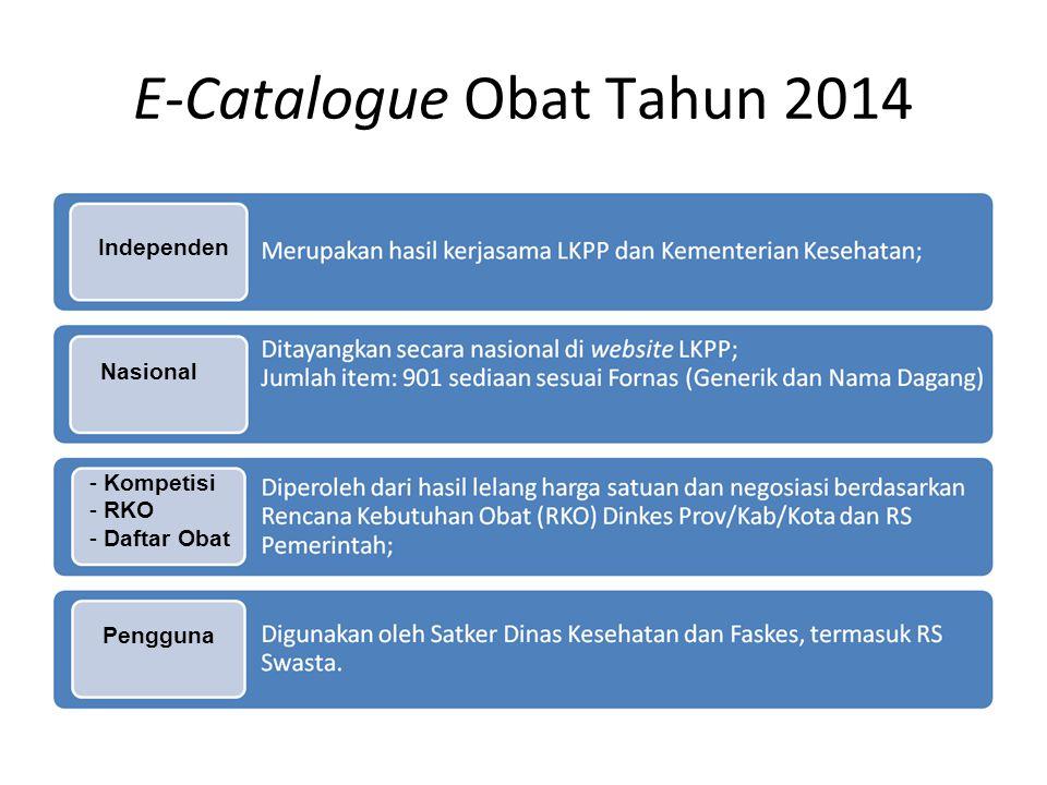 E-Catalogue Obat Tahun 2014 Independen Nasional - Kompetisi - RKO - Daftar Obat Pengguna