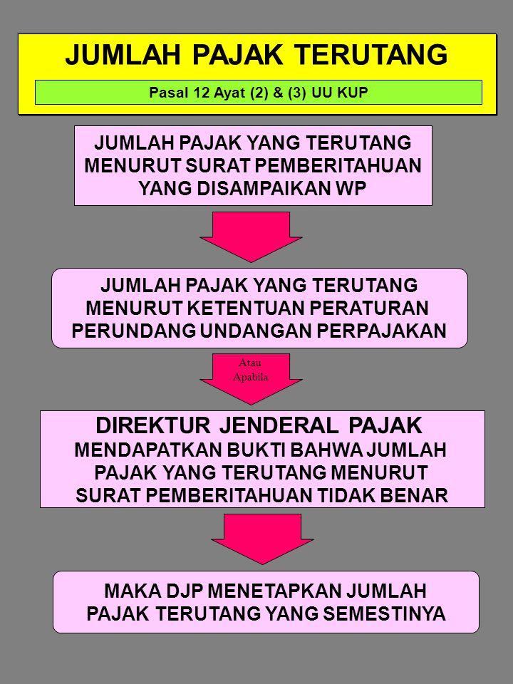 SURAT KETETAPAN PAJAK Pasal 1 angka 14 UU KUP Surat Ketetapan Pajak PASAL 13 PASAL 15 PASAL 17 DAN PASAL 17 B PASAL 17 A SURAT KETETAPAN PAJAK LEBIH BAYAR (SKPLB) SURAT KETETAPAN PAJAK NIHIL (SKPN) SURAT KETETAPAN PAJAK KURANG BAYAR TAMBAHAN (SKPKBT) SURAT KETETAPAN PAJAK KURANG BAYAR (SKPKB)