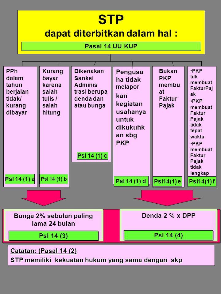 PPh dalam tahun berjalan tidak/ kurang dibayar Kurang bayar karena salah tulis / salah hitung Dikenakan Sanksi Adminis trasi berupa denda dan atau bunga Pengusa ha tidak melapor kan kegiatan usahanya untuk dikukuhk an sbg PKP Bukan PKP membu at Faktur Pajak Bunga 2% sebulan paling lama 24 bulan Denda 2 % x DPP Psl 14 (1) a Psl14(1) e Psl 14 (1) d Psl 14 (1) b Psl 14 (1) c Psl 14 (3) Psl 14 (4) Catatan: (Pasal 14 (2) STP memiliki kekuatan hukum yang sama dengan skp STP dapat diterbitkan dalam hal : Pasal 14 UU KUP PKP tdk membuat FakturPaj ak PKP membuat Faktur Pajak tidak tepat waktu PKP membuat Faktur Pajak tidak lengkap Psl14(1) f