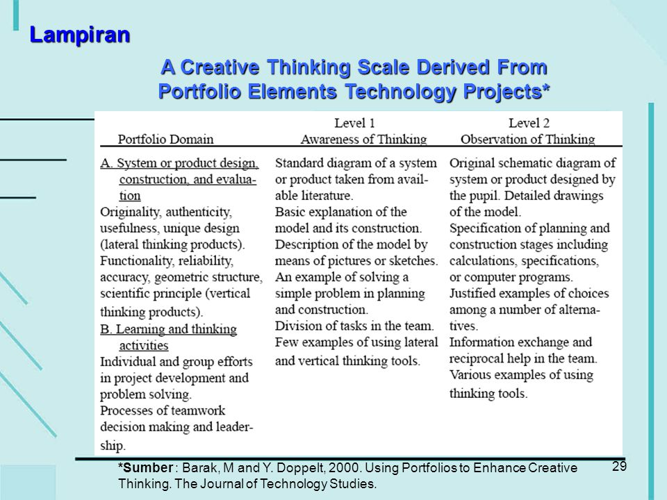 29 A Creative Thinking Scale Derived From Portfolio Elements Technology Projects* *Sumber : Barak, M and Y. Doppelt, 2000. Using Portfolios to Enhance