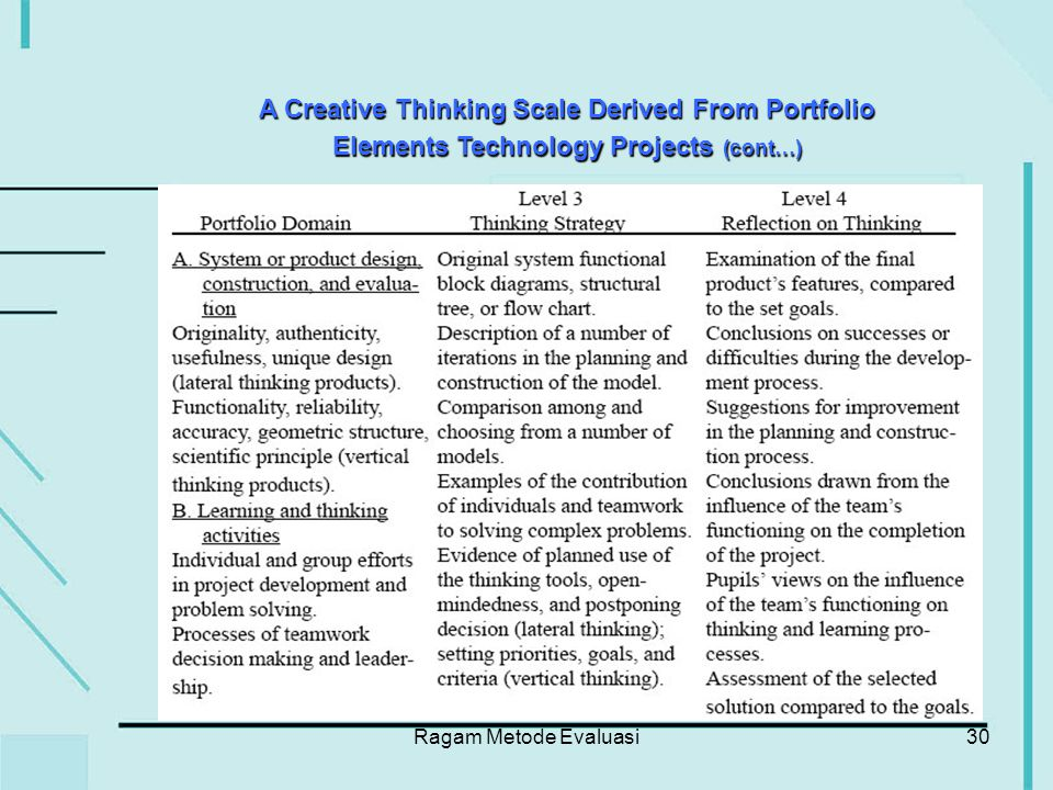 Ragam Metode Evaluasi30 A Creative Thinking Scale Derived From Portfolio Elements Technology Projects (cont…)