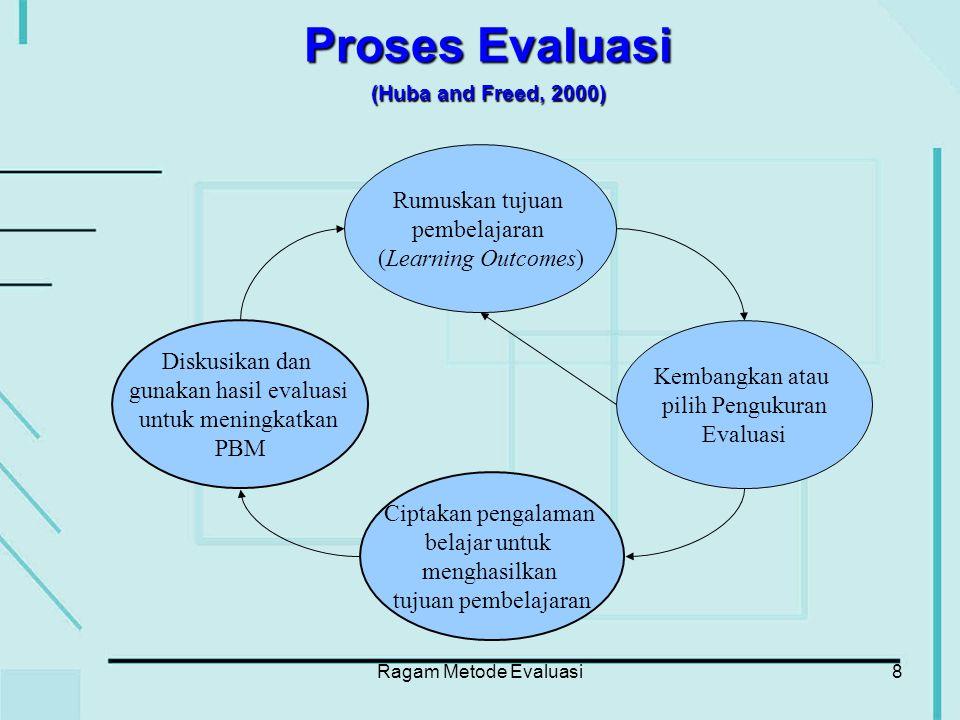Ragam Metode Evaluasi19 (Nightingale et al, 1996) (Berdasarkan Learning Outcomes) 1.