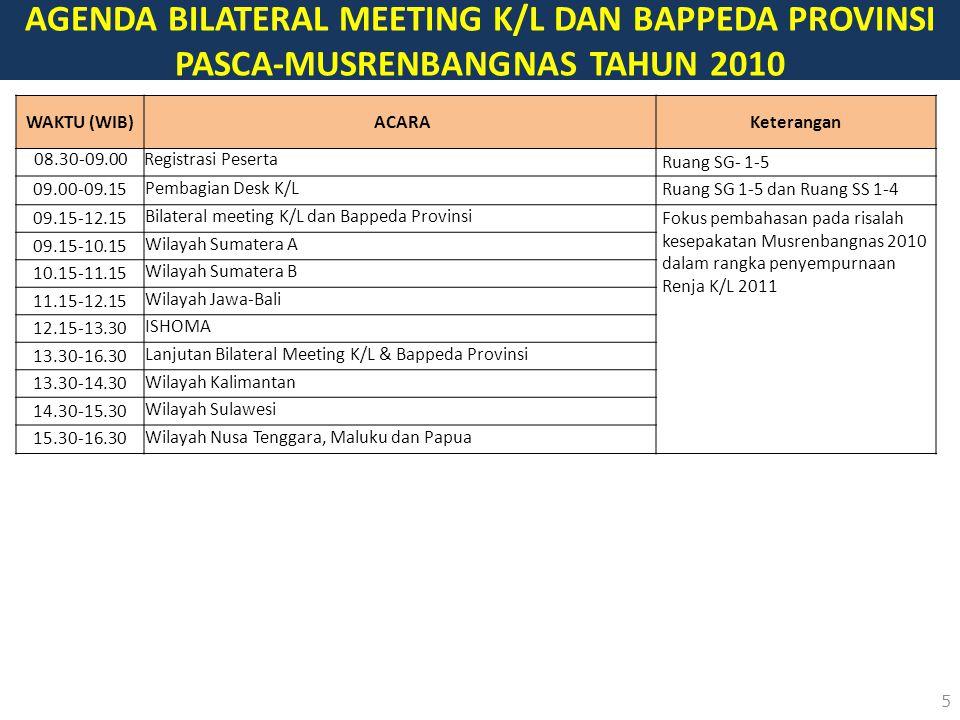5 AGENDA BILATERAL MEETING K/L DAN BAPPEDA PROVINSI PASCA-MUSRENBANGNAS TAHUN 2010 WAKTU (WIB)ACARA Keterangan 08.30-09.00Registrasi Peserta Ruang SG- 1-5 09.00-09.15 Pembagian Desk K/L Ruang SG 1-5 dan Ruang SS 1-4 09.15-12.15 Bilateral meeting K/L dan Bappeda Provinsi Fokus pembahasan pada risalah kesepakatan Musrenbangnas 2010 dalam rangka penyempurnaan Renja K/L 2011 09.15-10.15 Wilayah Sumatera A 10.15-11.15 Wilayah Sumatera B 11.15-12.15 Wilayah Jawa-Bali 12.15-13.30 ISHOMA 13.30-16.30 Lanjutan Bilateral Meeting K/L & Bappeda Provinsi 13.30-14.30 Wilayah Kalimantan 14.30-15.30 Wilayah Sulawesi 15.30-16.30 Wilayah Nusa Tenggara, Maluku dan Papua