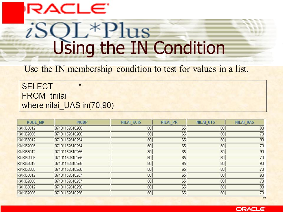 14 Using the IN Condition SELECT* FROMtnilai where nilai_UAS in(70,90) Use the IN membership condition to test for values in a list.