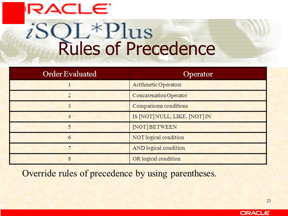 23 Rules of Precedence Order EvaluatedOperator 1Arithmetic Operators 2Concatenation Operator 3Comparisons conditions 4IS [NOT] NULL, LIKE, [NOT] IN 5[NOT] BETWEEN 6NOT logical condition 7AND logical condition 8OR logical condition Override rules of precedence by using parentheses.
