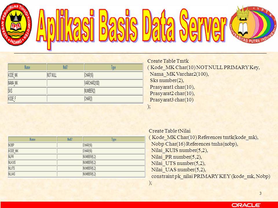 3 Create Table Tmtk ( Kode_MK Char(10) NOT NULL PRIMARY Key, Nama_MK Varchar2(100), Sks number(2), Prasyarat1 char(10), Prasyarat2 char(10), Prasyarat3 char(10) ); Create Table tNilai ( Kode_MK Char(10) References tmtk(kode_mk), Nobp Char(16) References tmhs(nobp), Nilai_KUIS number(5,2), Nilai_PR number(5,2), Nilai_UTS number(5,2), Nilai_UAS number(5,2), constraint pk_nilai PRIMARY KEY (kode_mk, Nobp) );