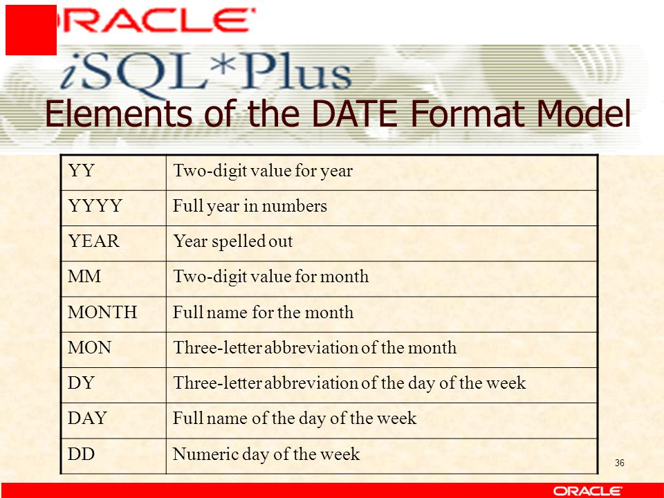 36 Elements of the DATE Format Model YYTwo-digit value for year YYYYFull year in numbers YEARYear spelled out MMTwo-digit value for month MONTHFull na
