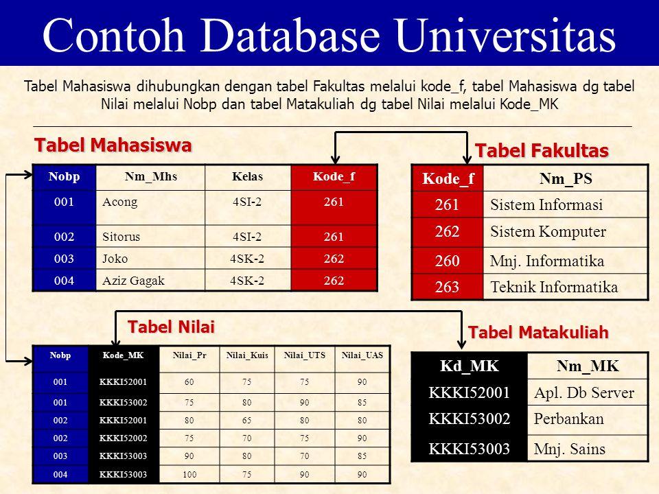 NobpNm_MhsKelasKode_f 001Acong4SI-2261 002Sitorus4SI-2261 003Joko4SK-2262 004Aziz Gagak4SK-2262 Kode_fNm_PS 261Sistem Informasi 262Sistem Komputer 260Mnj.